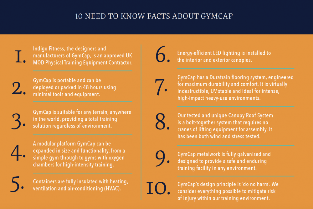 10 Facts about GymCap